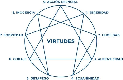 Dibujo_eneagrama_virtudes